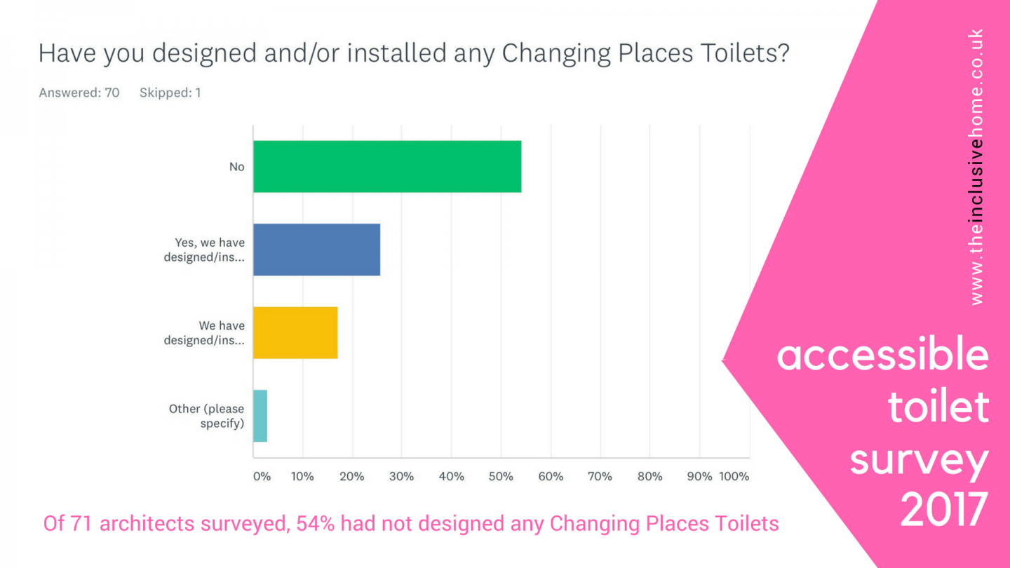 Extract from survey showing bar chart of responses illustrating 54% of architects said no the question about having installed a changing places toilet
